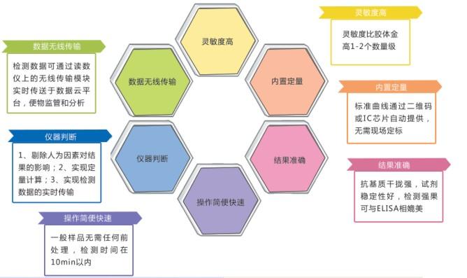 荧光定量免疫层析产品-上海飞测生物科技有限公司