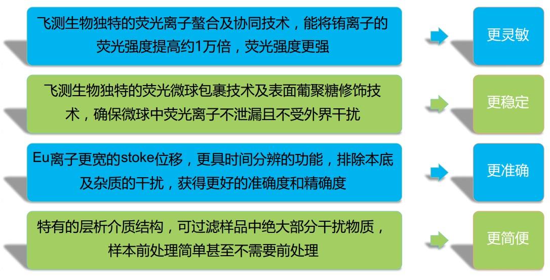 荧光定量FPOCT技术平台优势