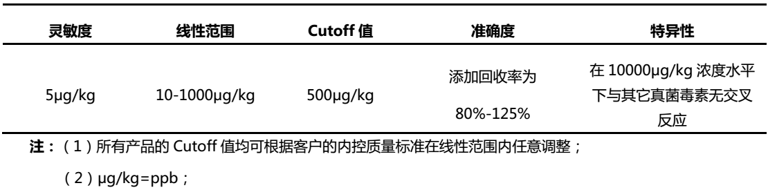 玉米赤霉烯酮荧光定量检测试纸条参数