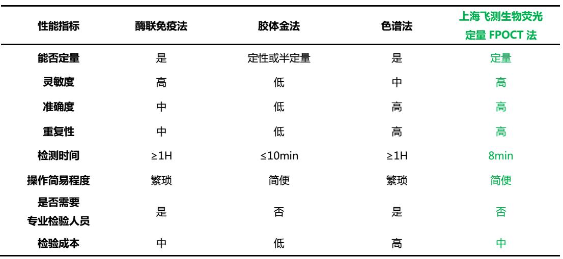 荧光定量FPOCT技术平台与其他方法学技术性能的对比