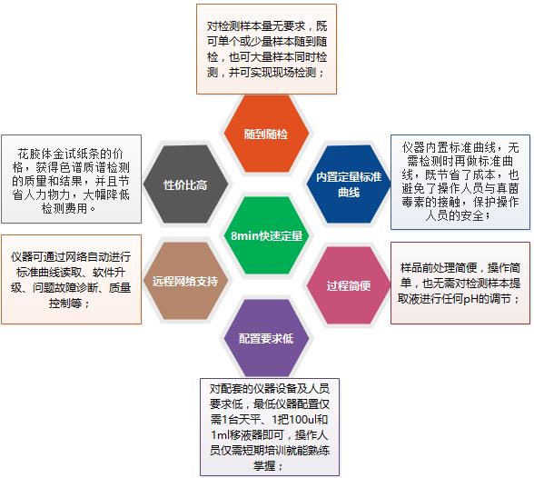上海飞测生物真菌毒素系列荧光定量检测试纸条产品亮点