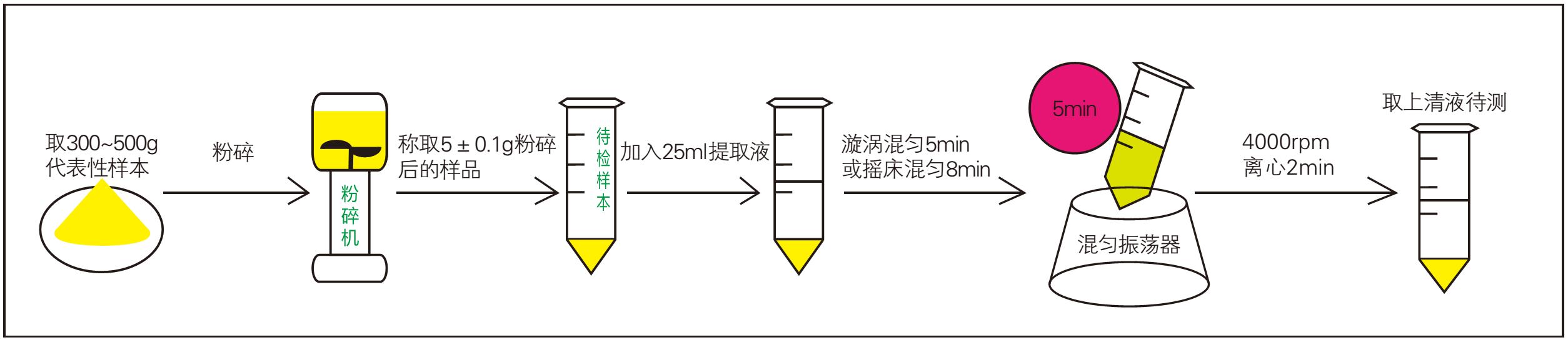 饲料霉菌毒素检测样品前处理过程