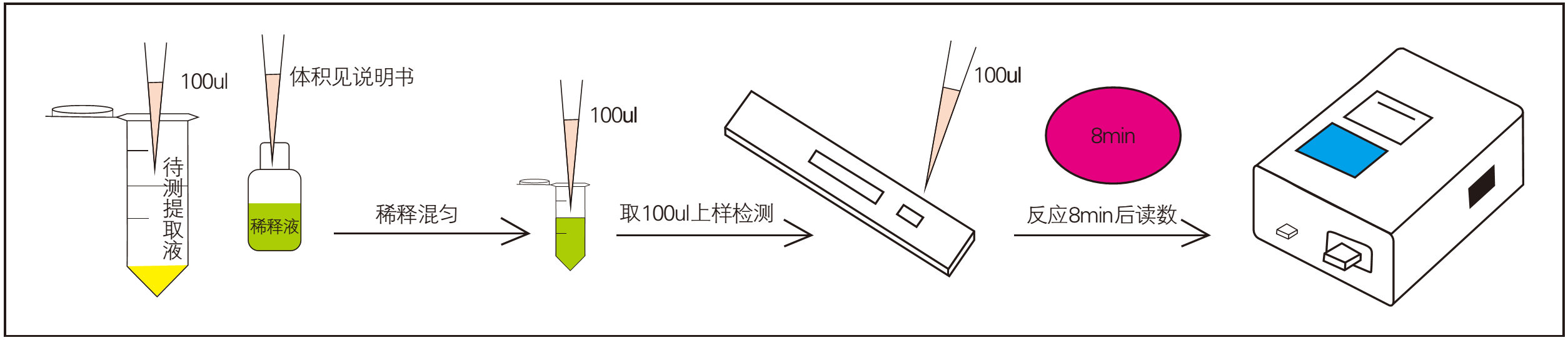 饲料霉菌毒素检测样品检测过程