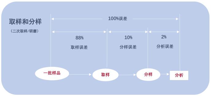 真菌毒素分析检测过程——上海飞测