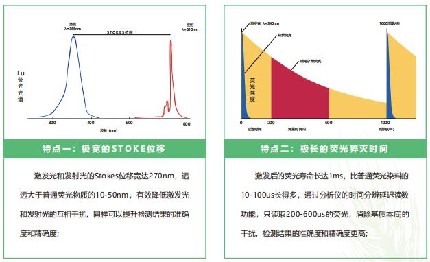 荧光定量FPOCT技术平台